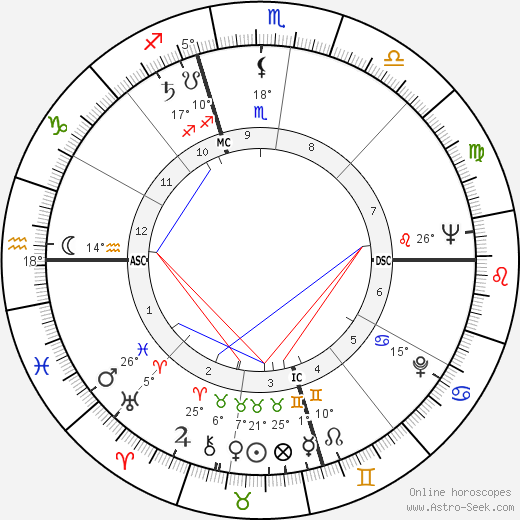 Burt Bacharach Биография в Википедии 2019, 2020