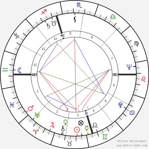 Берт Бакарак Burt Bacharach день рождения гороскоп, Burt Bacharach Натальная карта онлайн