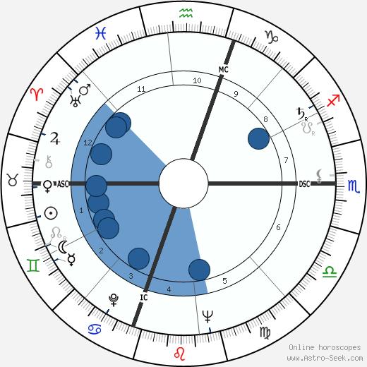 Charles Reich wikipedia, horoscope, astrology, instagram