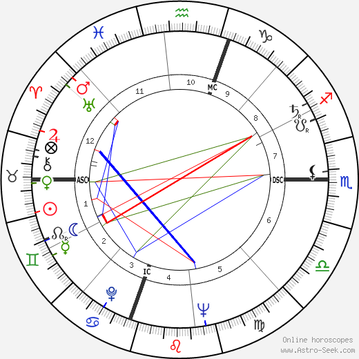 Charles Reich день рождения гороскоп, Charles Reich Натальная карта онлайн