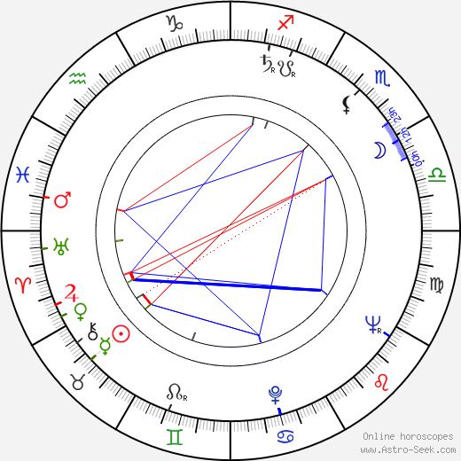 Dave Dudley birth chart, Dave Dudley astro natal horoscope, astrology