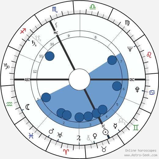 Eduardo Molinaro wikipedia, horoscope, astrology, instagram