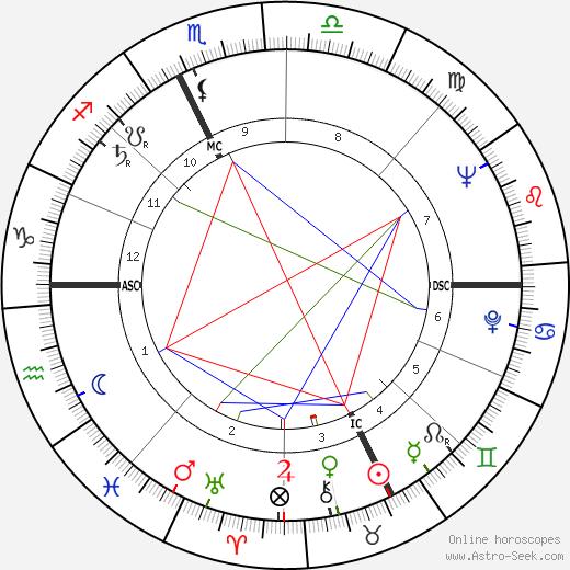 Eduardo Molinaro день рождения гороскоп, Eduardo Molinaro Натальная карта онлайн