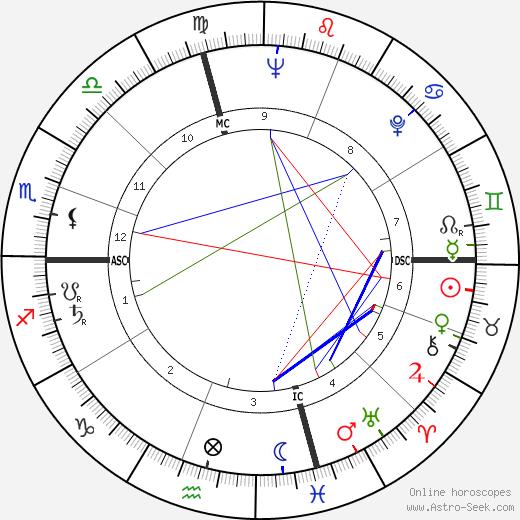 Edward Tierney tema natale, oroscopo, Edward Tierney oroscopi gratuiti, astrologia
