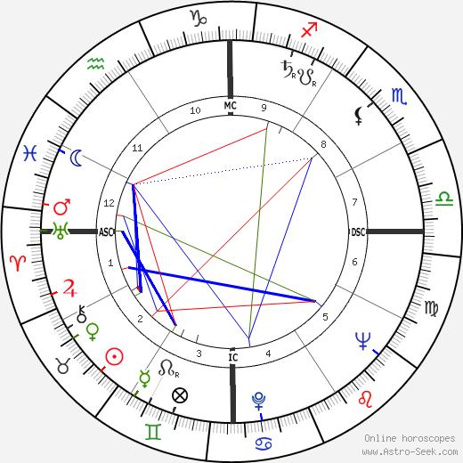 Эрнесто Че Гевара Ernesto 'Che' Guevara день рождения гороскоп, Ernesto 'Che' Guevara Натальная карта онлайн