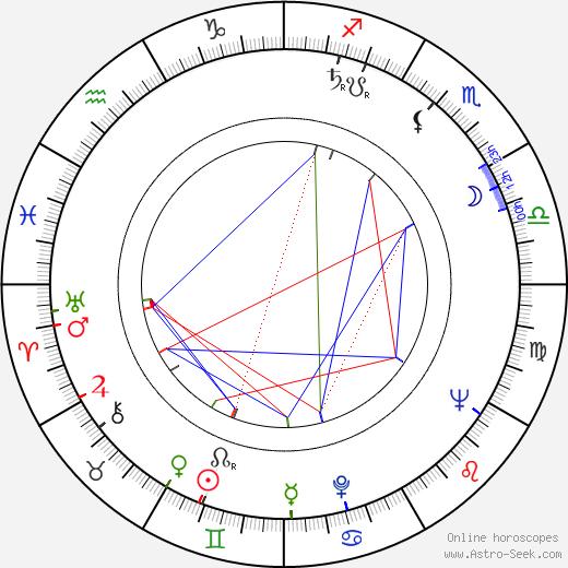 Gustav Leonhardt astro natal birth chart, Gustav Leonhardt horoscope, astrology