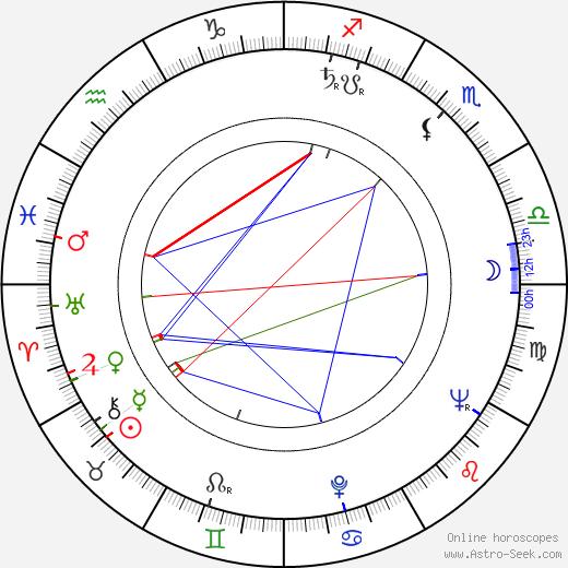 Hermina Pipinic birth chart, Hermina Pipinic astro natal horoscope, astrology