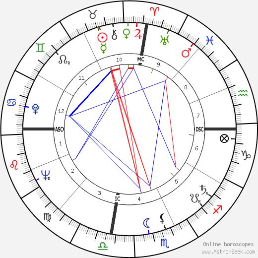 Hosni Mubarak astro natal birth chart, Hosni Mubarak horoscope, astrology
