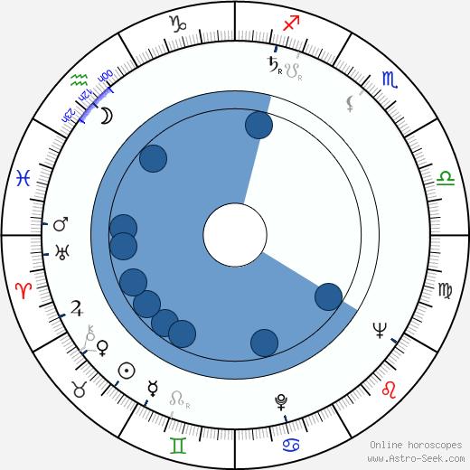 Isabelle Sadoyan wikipedia, horoscope, astrology, instagram