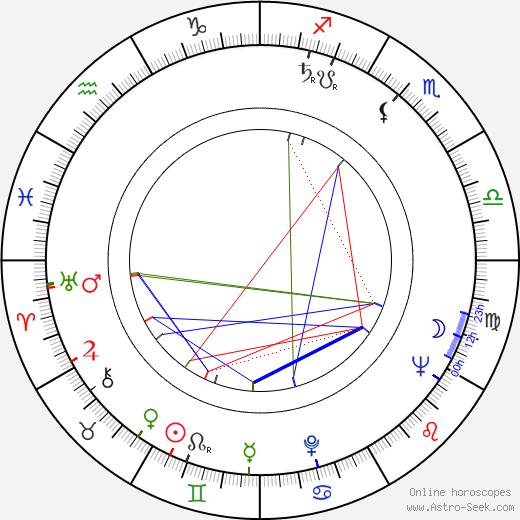 Джек Кеворкян Jack Kevorkian день рождения гороскоп, Jack Kevorkian Натальная карта онлайн