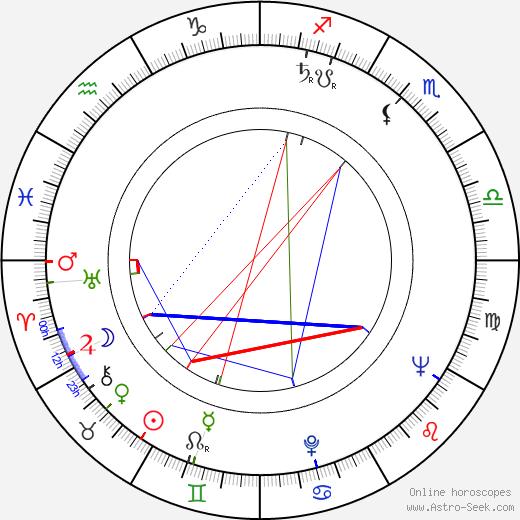 Jacques Ciron birth chart, Jacques Ciron astro natal horoscope, astrology