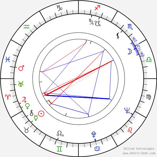 Ján Rybárik день рождения гороскоп, Ján Rybárik Натальная карта онлайн