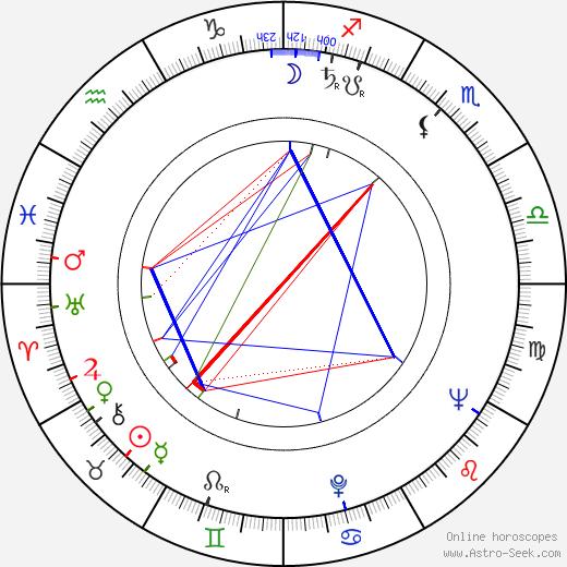 John Bennett birth chart, John Bennett astro natal horoscope, astrology