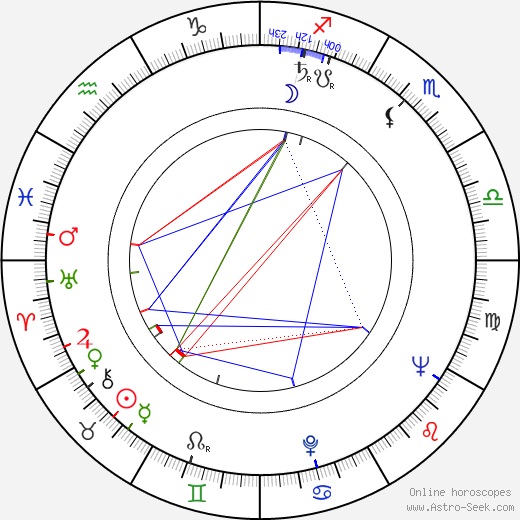 John Ingle astro natal birth chart, John Ingle horoscope, astrology