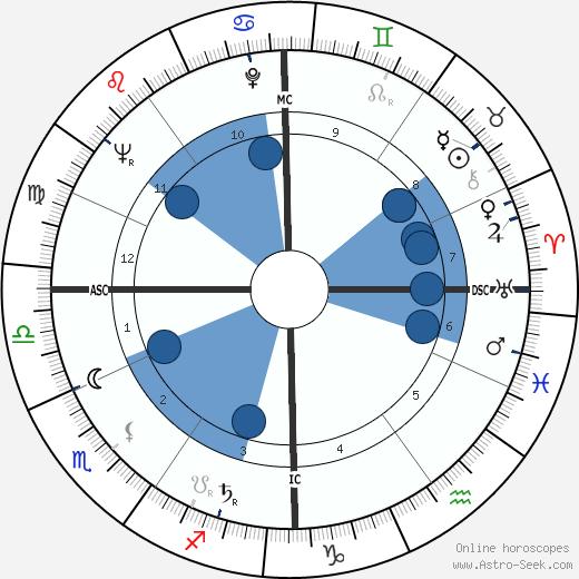 Julien Guiomar wikipedia, horoscope, astrology, instagram