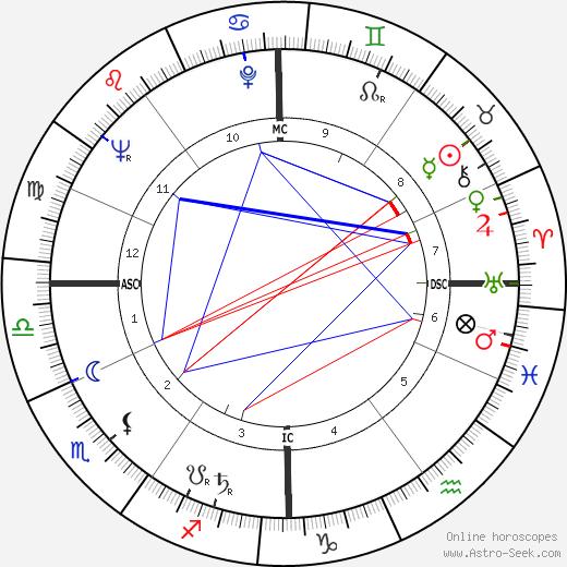 Жюльен Гийомар Julien Guiomar день рождения гороскоп, Julien Guiomar Натальная карта онлайн