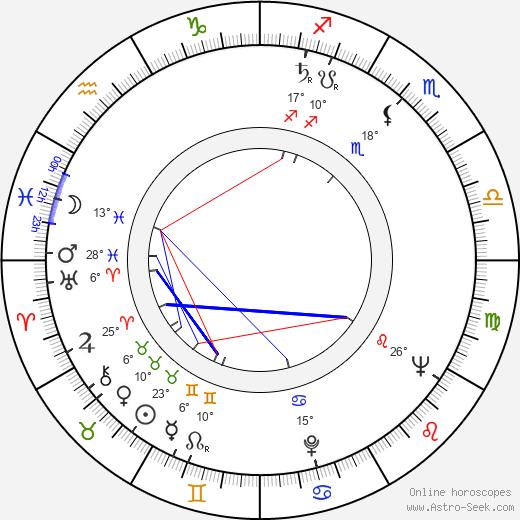 Karel Nonner birth chart, biography, wikipedia 2020, 2021