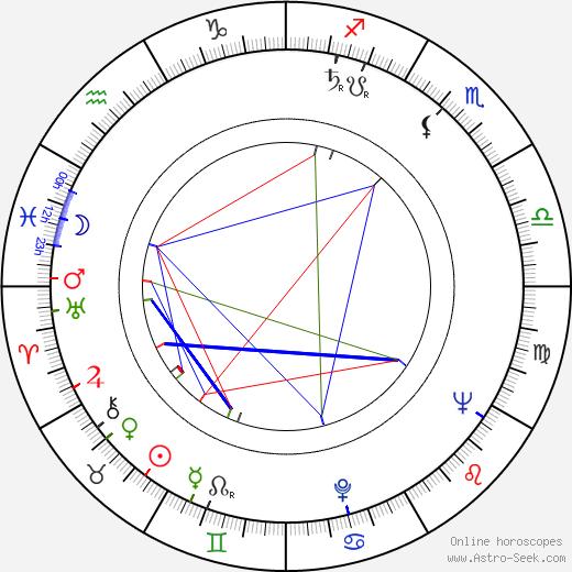 Karel Nonner birth chart, Karel Nonner astro natal horoscope, astrology