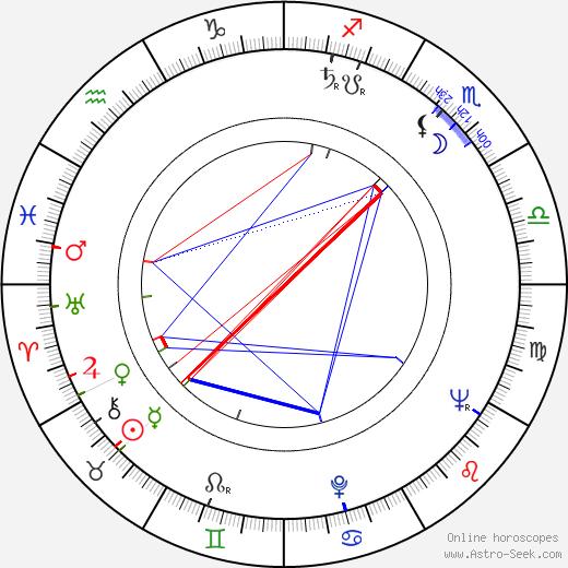 Lawrence G. Rawl день рождения гороскоп, Lawrence G. Rawl Натальная карта онлайн