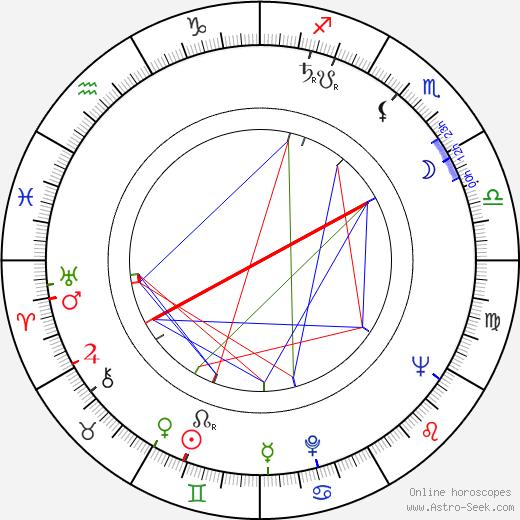 Leonard Tow birth chart, Leonard Tow astro natal horoscope, astrology
