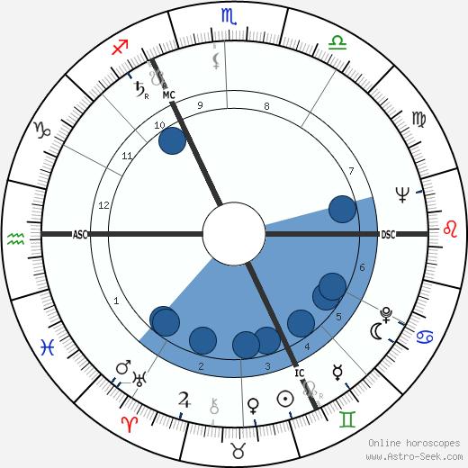 Lois M. Rodden wikipedia, horoscope, astrology, instagram