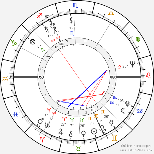 Lois M. Rodden birth chart, biography, wikipedia 2019, 2020