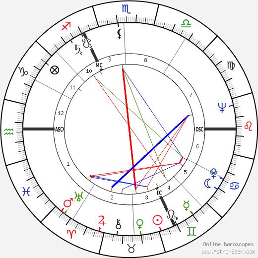 Lois M. Rodden astro natal birth chart, Lois M. Rodden horoscope, astrology