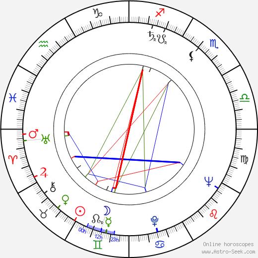 Luiz Carlos Barreto birth chart, Luiz Carlos Barreto astro natal horoscope, astrology