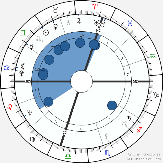 Marcia Moore wikipedia, horoscope, astrology, instagram