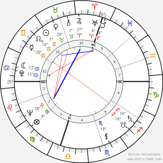 Marcia Moore birth chart, biography, wikipedia 2018, 2019