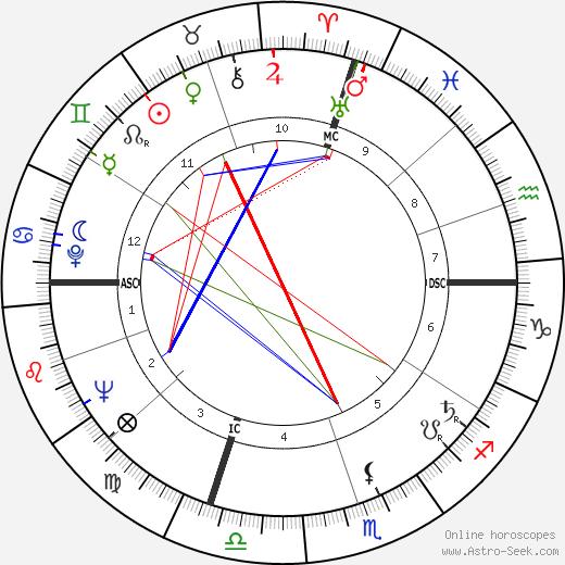 Marcia Moore astro natal birth chart, Marcia Moore horoscope, astrology
