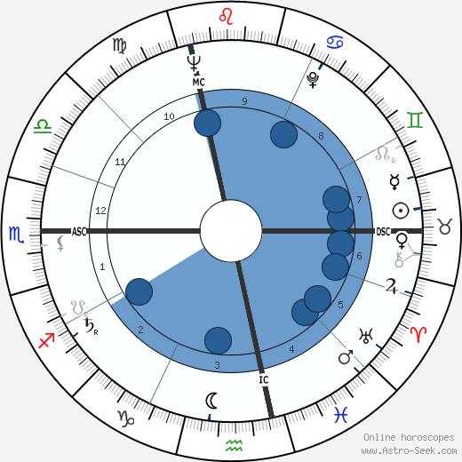 Marco Ferreri wikipedia, horoscope, astrology, instagram