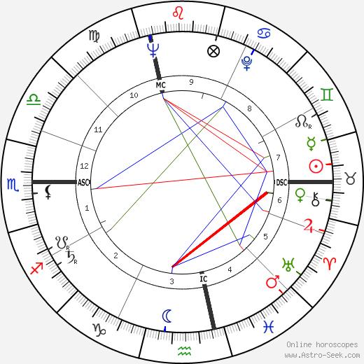 Marco Ferreri birth chart, Marco Ferreri astro natal horoscope, astrology