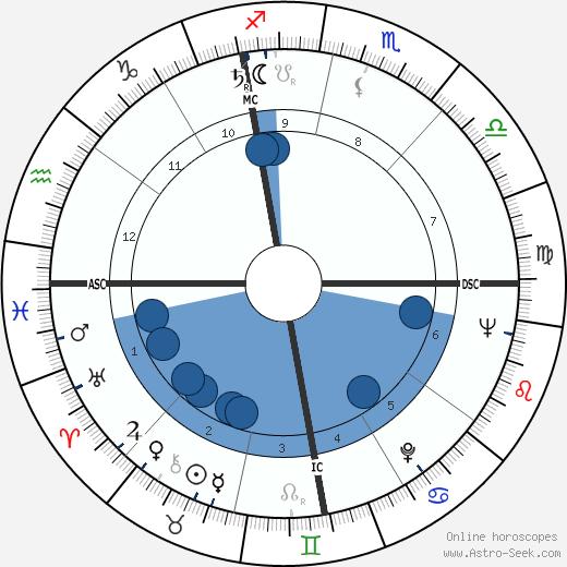 Marvin Mitchelson wikipedia, horoscope, astrology, instagram
