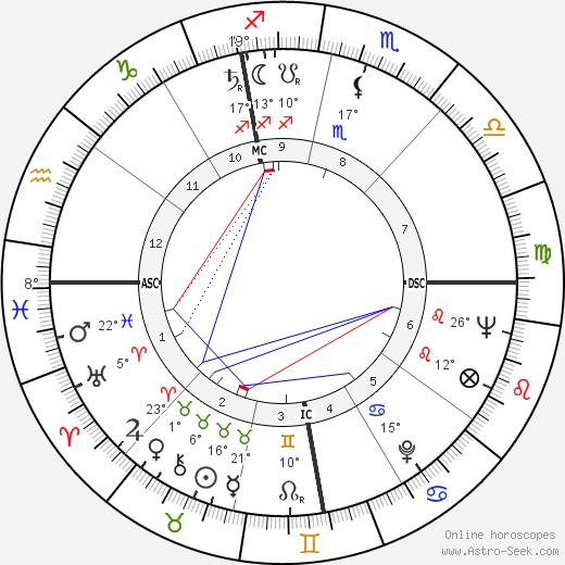 Marvin Mitchelson birth chart, biography, wikipedia 2019, 2020