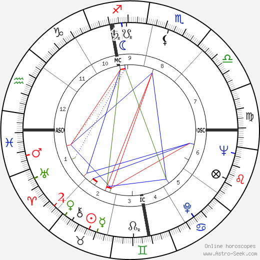 Marvin Mitchelson birth chart, Marvin Mitchelson astro natal horoscope, astrology