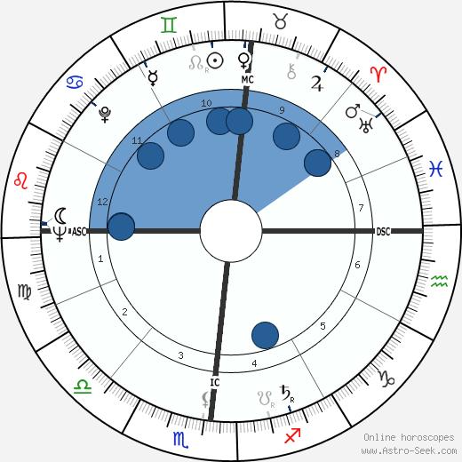 Mary Wells Lawrence wikipedia, horoscope, astrology, instagram