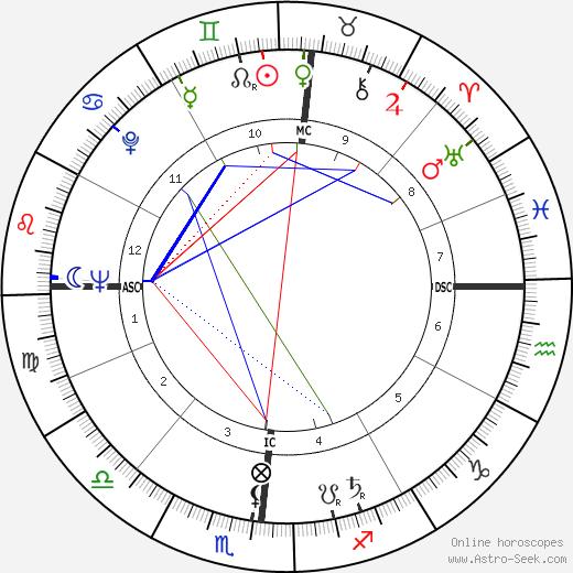 Mary Wells Lawrence tema natale, oroscopo, Mary Wells Lawrence oroscopi gratuiti, astrologia