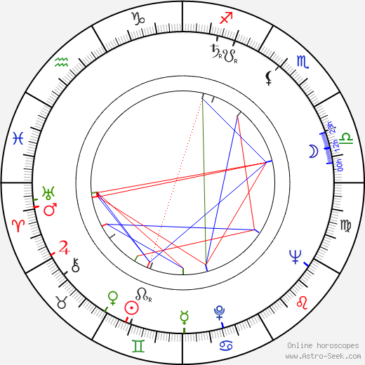 Masaru Sató astro natal birth chart, Masaru Sató horoscope, astrology