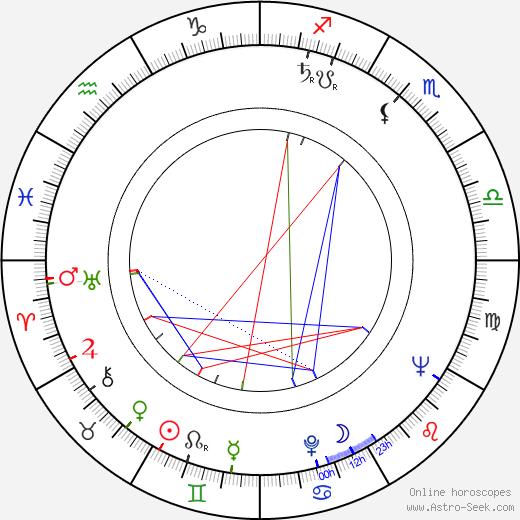 Nicole Besnard astro natal birth chart, Nicole Besnard horoscope, astrology
