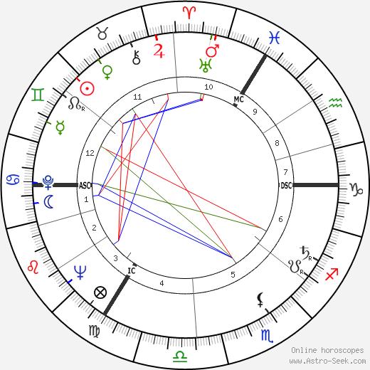 Nigel Davenport tema natale, oroscopo, Nigel Davenport oroscopi gratuiti, astrologia
