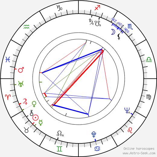 Olga Baïdar-Poliakoff день рождения гороскоп, Olga Baïdar-Poliakoff Натальная карта онлайн