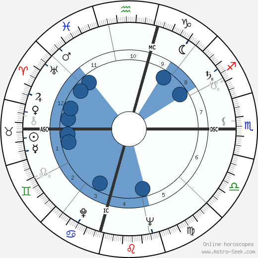 Pancho Gonzales wikipedia, horoscope, astrology, instagram