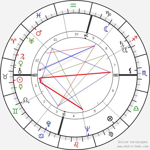 Панчо Гонсалес Pancho Gonzales день рождения гороскоп, Pancho Gonzales Натальная карта онлайн