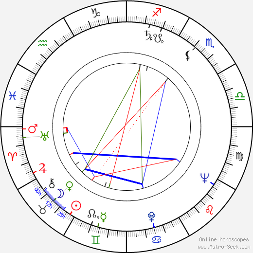 Pernell Roberts astro natal birth chart, Pernell Roberts horoscope, astrology