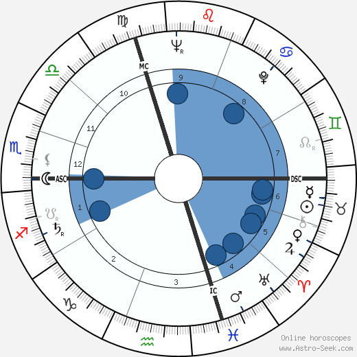 Pierre Schoendoerffer horoscope, astrology, sign, zodiac, date of birth, instagram