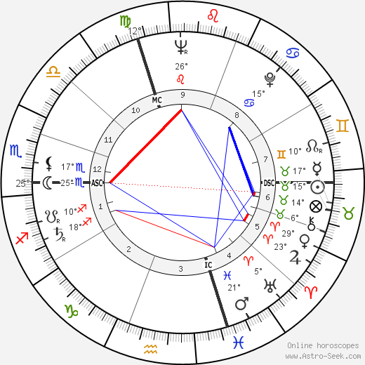 Pierre Schoendoerffer birth chart, biography, wikipedia 2019, 2020