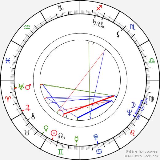 Raimo Ilaskivi astro natal birth chart, Raimo Ilaskivi horoscope, astrology