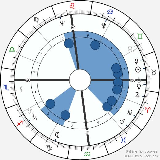 Ralph Ladell Goings wikipedia, horoscope, astrology, instagram