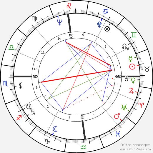 Ralph Ladell Goings tema natale, oroscopo, Ralph Ladell Goings oroscopi gratuiti, astrologia